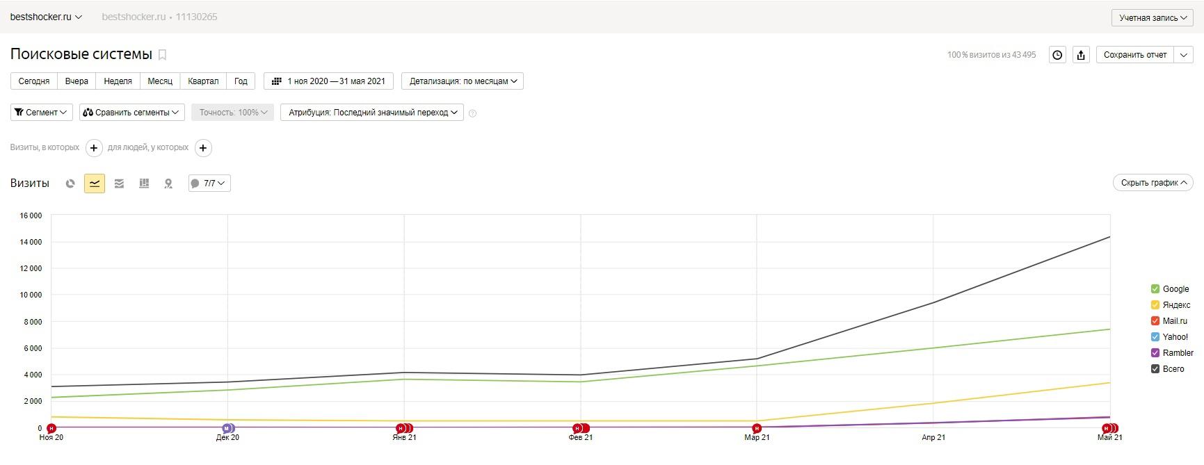 Рисунок 1 - Переходы с поисковых систем Яндекс.Метрика